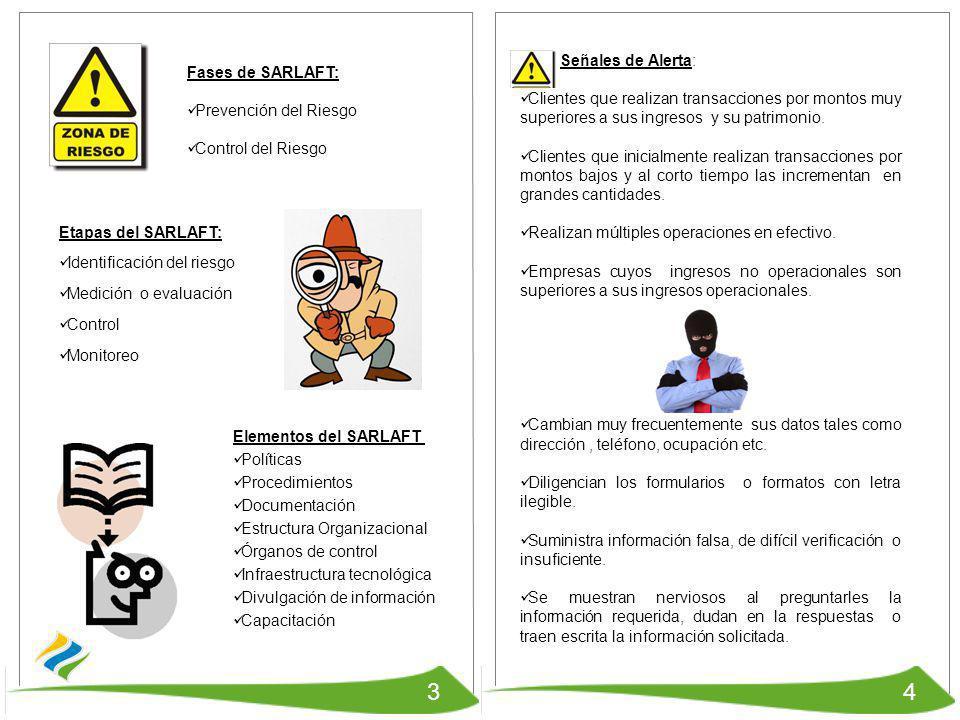 3 4 Señales de Alerta: Fases de SARLAFT: