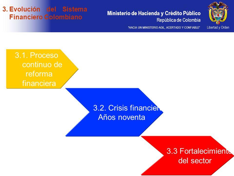 3.1. Proceso continuo de reforma financiera 3.2. Crisis financiera