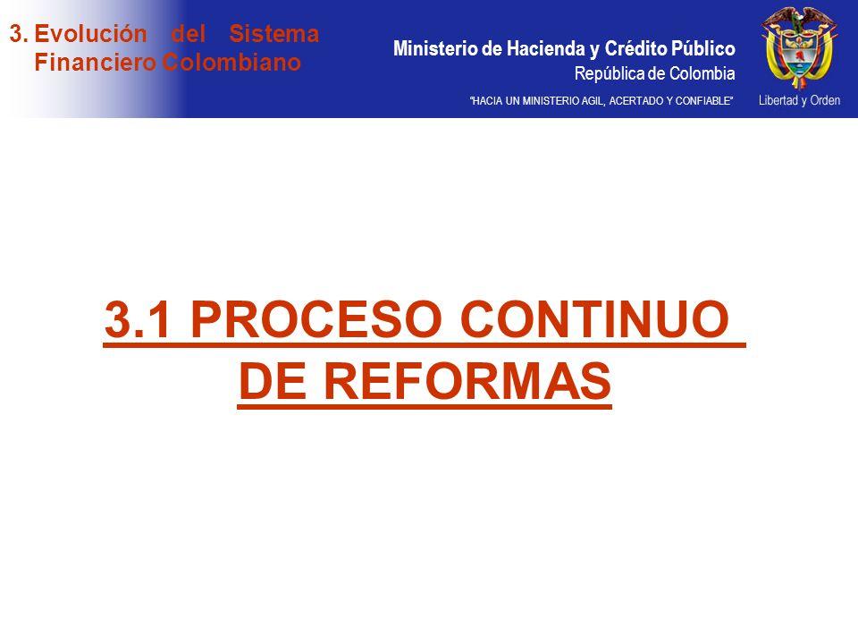3.1 PROCESO CONTINUO DE REFORMAS