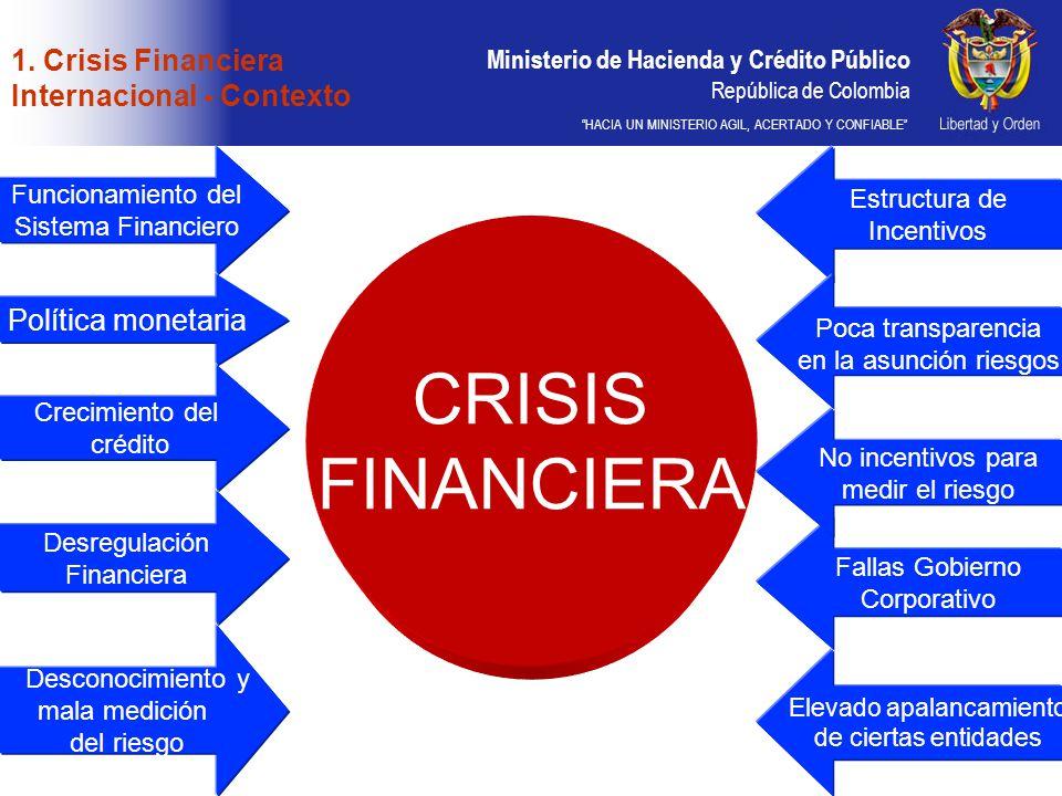 1. Crisis Financiera Internacional - Contexto