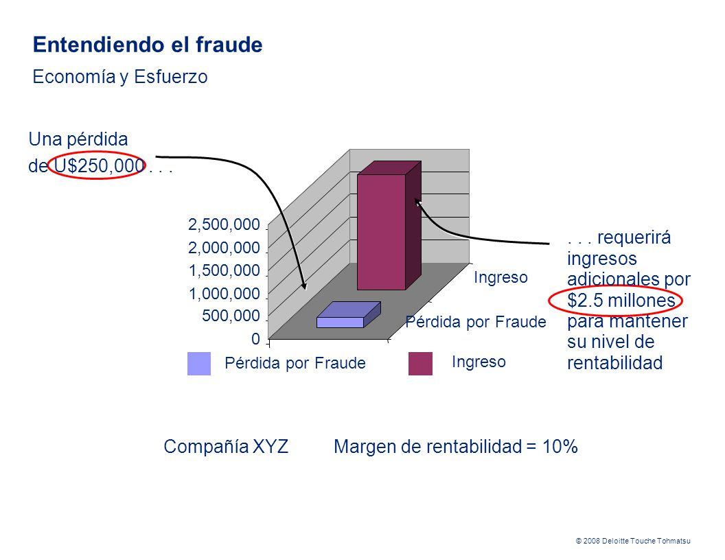 Entendiendo el fraude Economía y Esfuerzo
