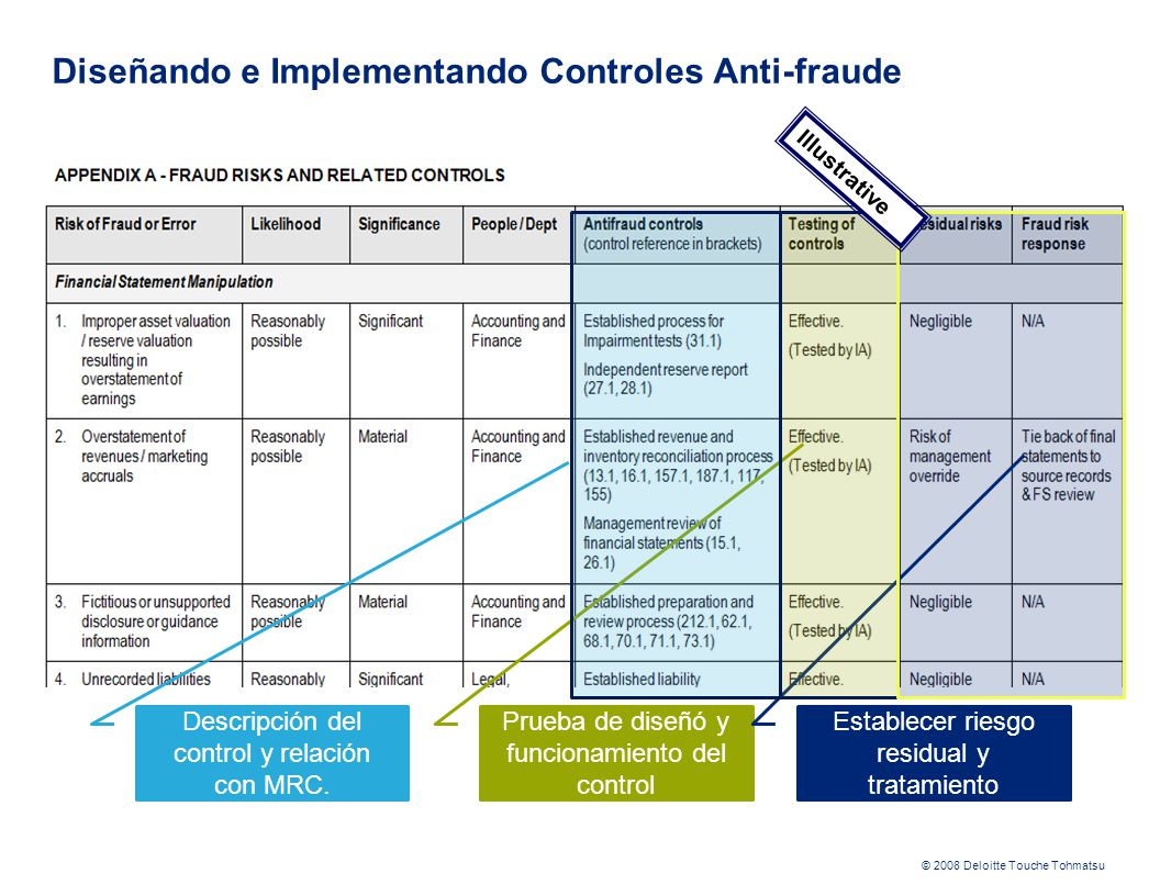 Diseñando e Implementando Controles Anti-fraude