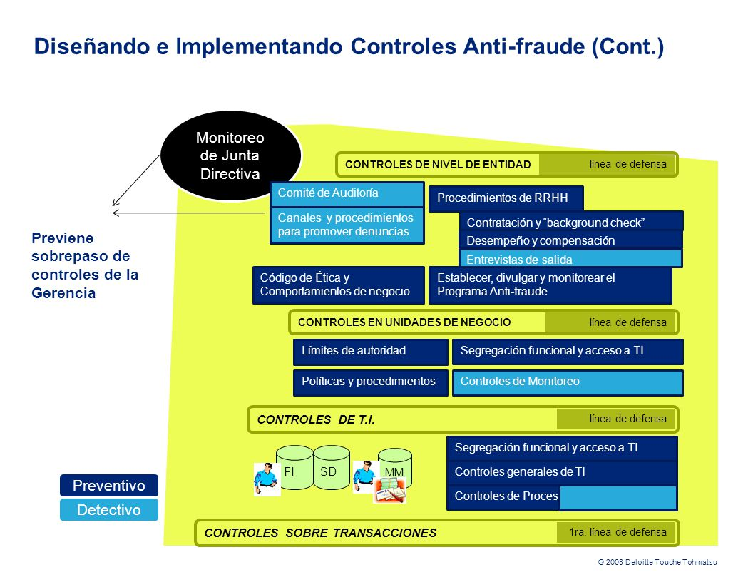 Diseñando e Implementando Controles Anti-fraude (Cont.)