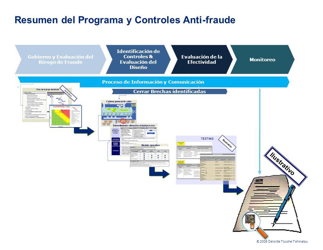 Resumen del Programa y Controles Anti-fraude