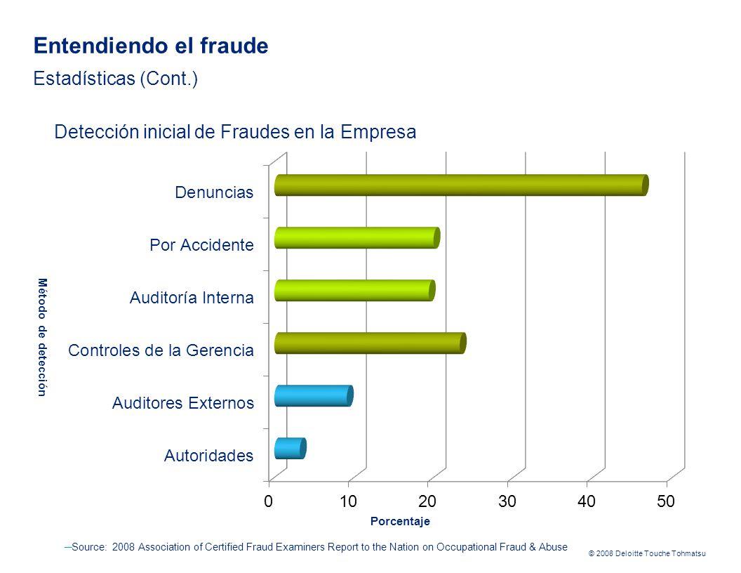 Entendiendo el fraude Estadísticas (Cont.)