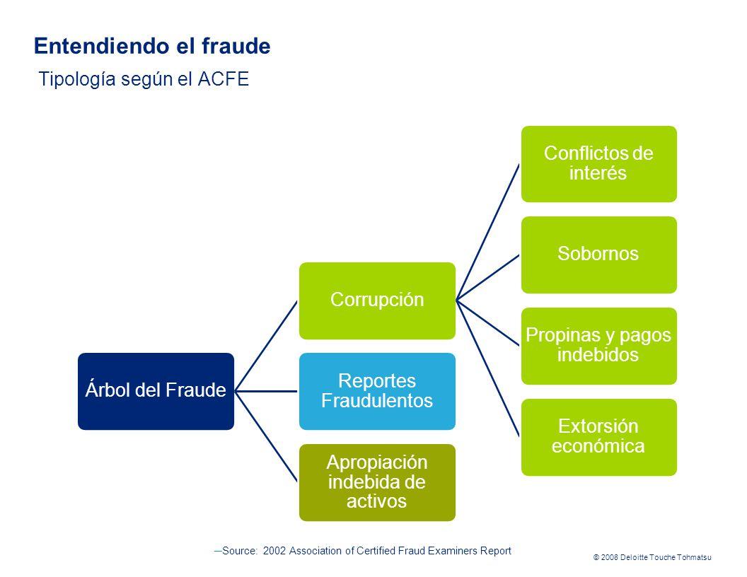 Entendiendo el fraude Tipología según el ACFE