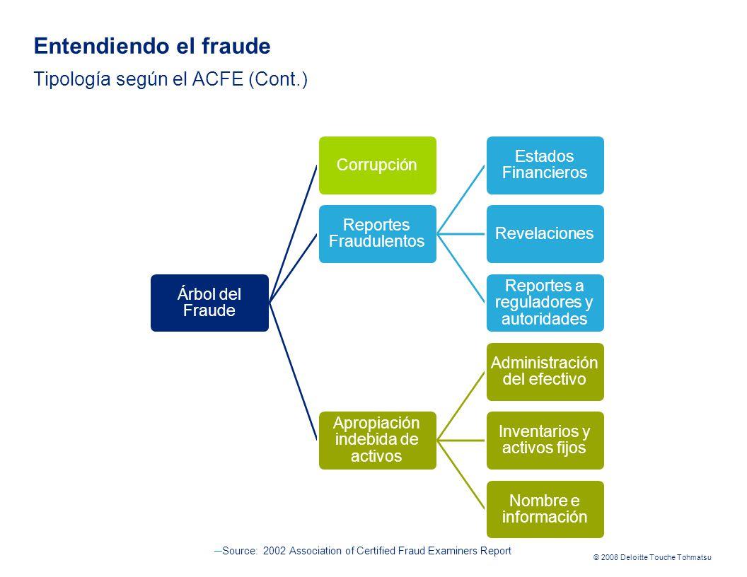 Entendiendo el fraude Tipología según el ACFE (Cont.)