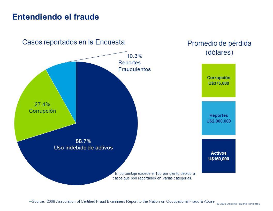 Entendiendo el fraude Casos reportados en la Encuesta
