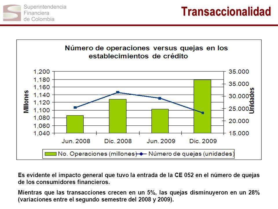 Transaccionalidad Es evidente el impacto general que tuvo la entrada de la CE 052 en el número de quejas de los consumidores financieros.
