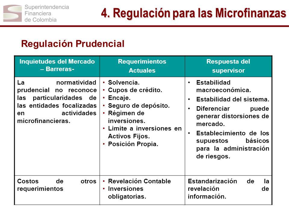 4. Regulación para las Microfinanzas
