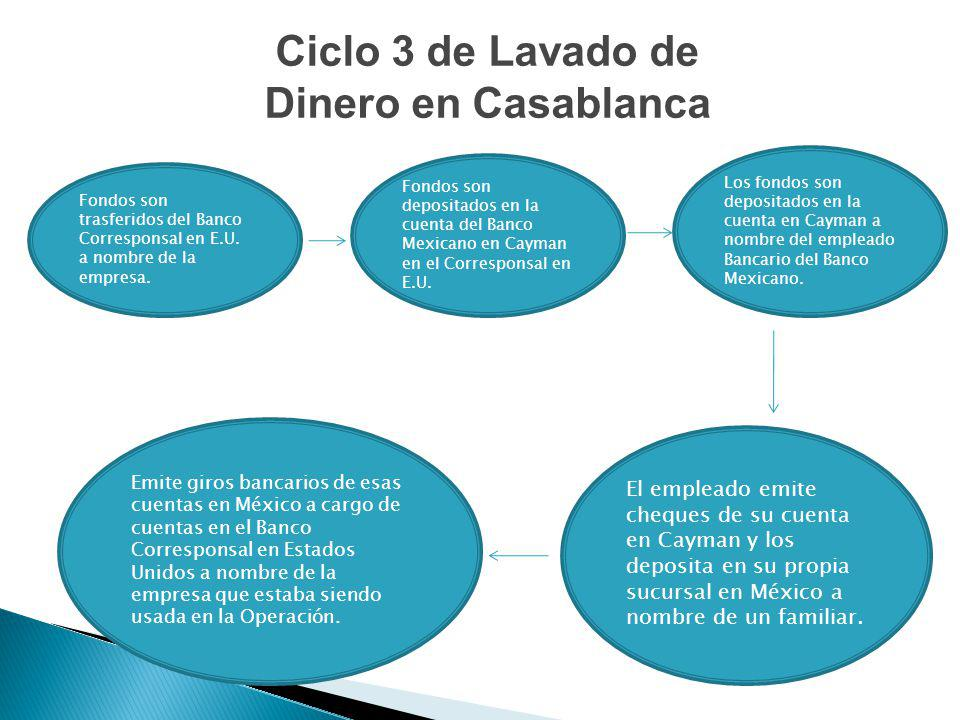 Ciclo 3 de Lavado de Dinero en Casablanca