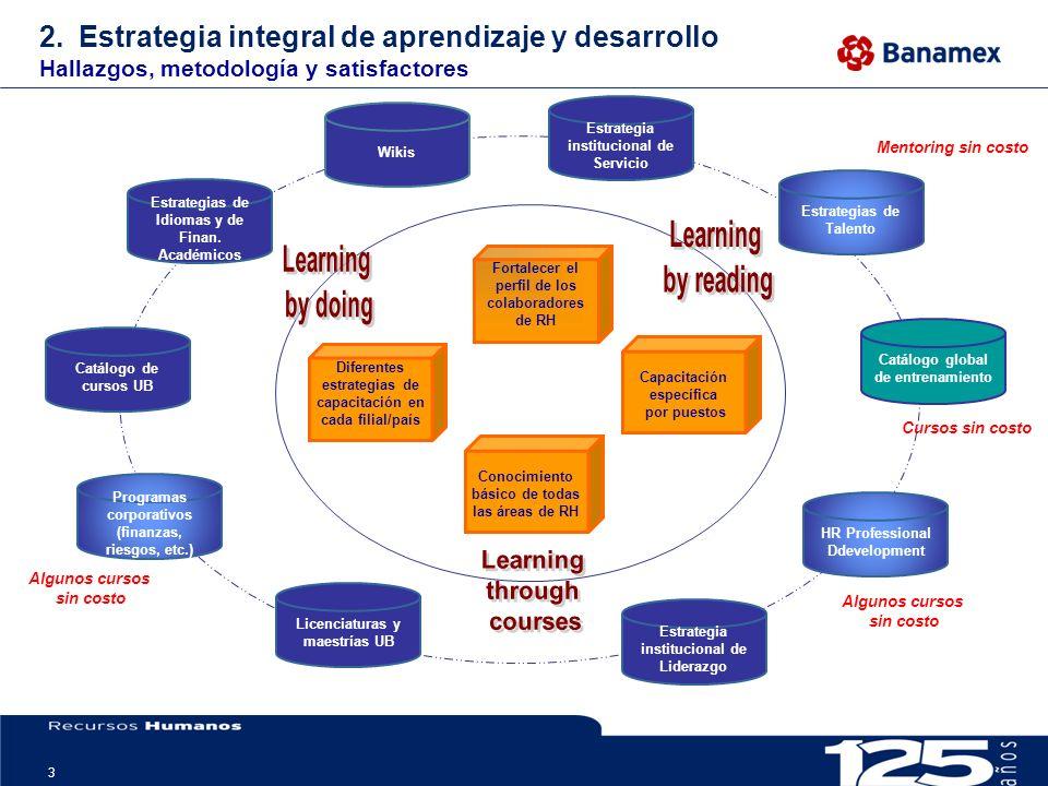 Estrategia integral de aprendizaje y desarrollo