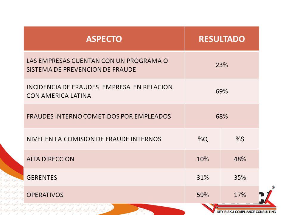 ASPECTO RESULTADO. LAS EMPRESAS CUENTAN CON UN PROGRAMA O SISTEMA DE PREVENCION DE FRAUDE. 23%