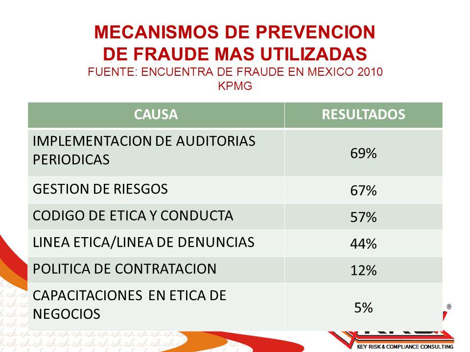 MECANISMOS DE PREVENCION DE FRAUDE MAS UTILIZADAS