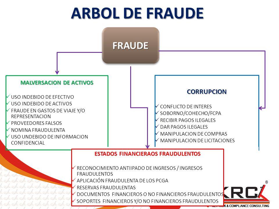 MALVERSACION DE ACTIVOS ESTADOS FINANCIERAOS FRAUDULENTOS