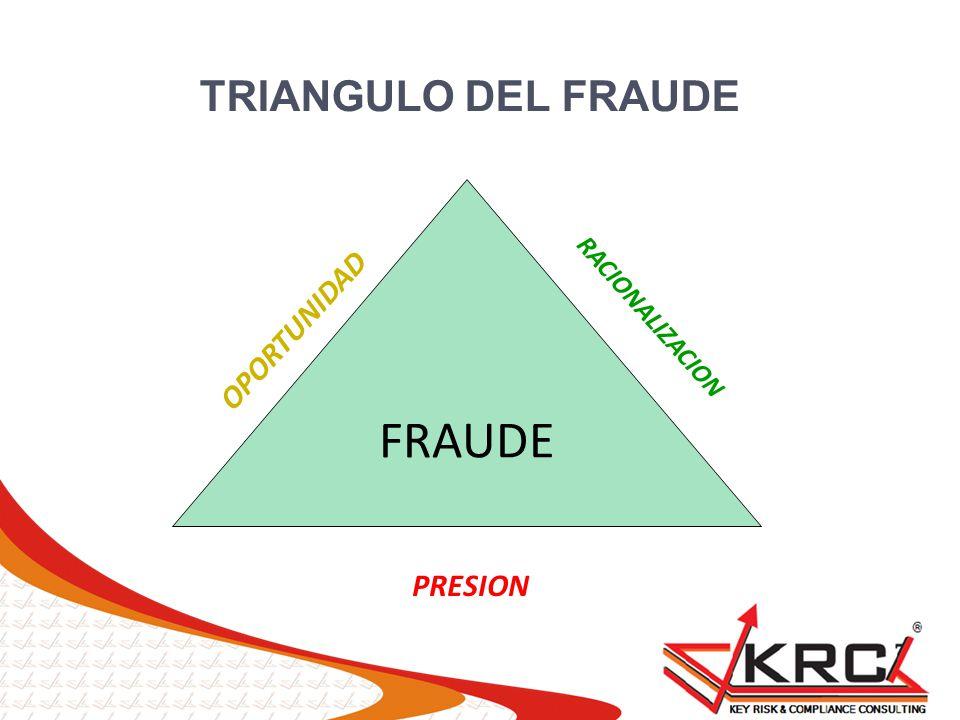 TRIANGULO DEL FRAUDE FRAUDE RACIONALIZACION OPORTUNIDAD PRESION