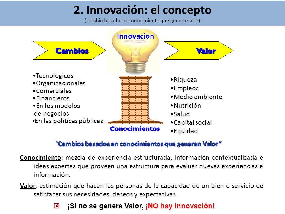 2. Innovación: el concepto