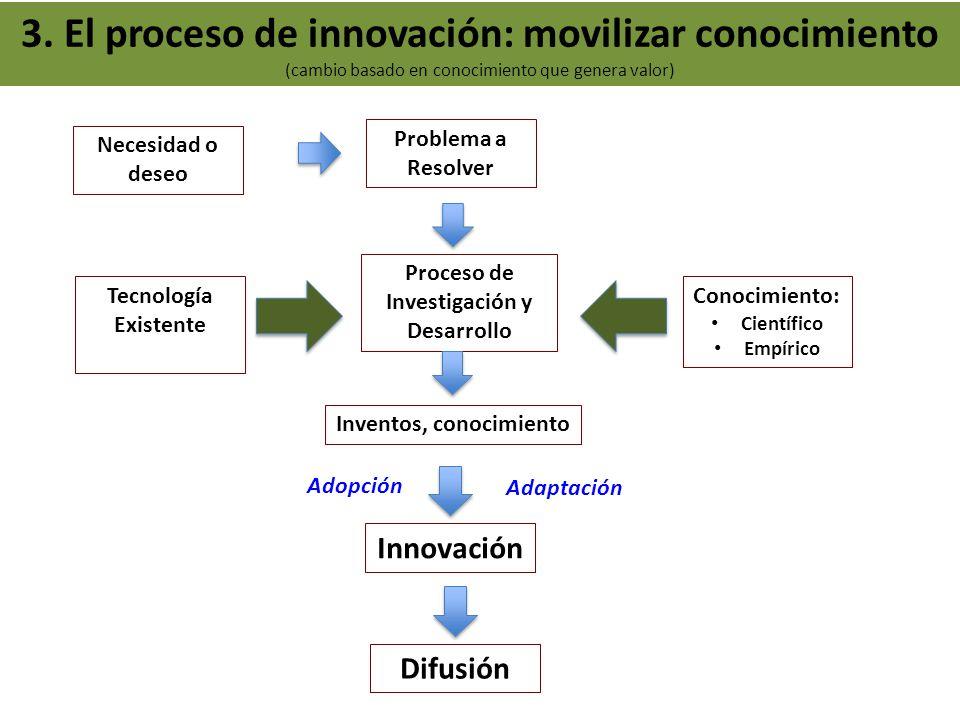 3. El proceso de innovación: movilizar conocimiento