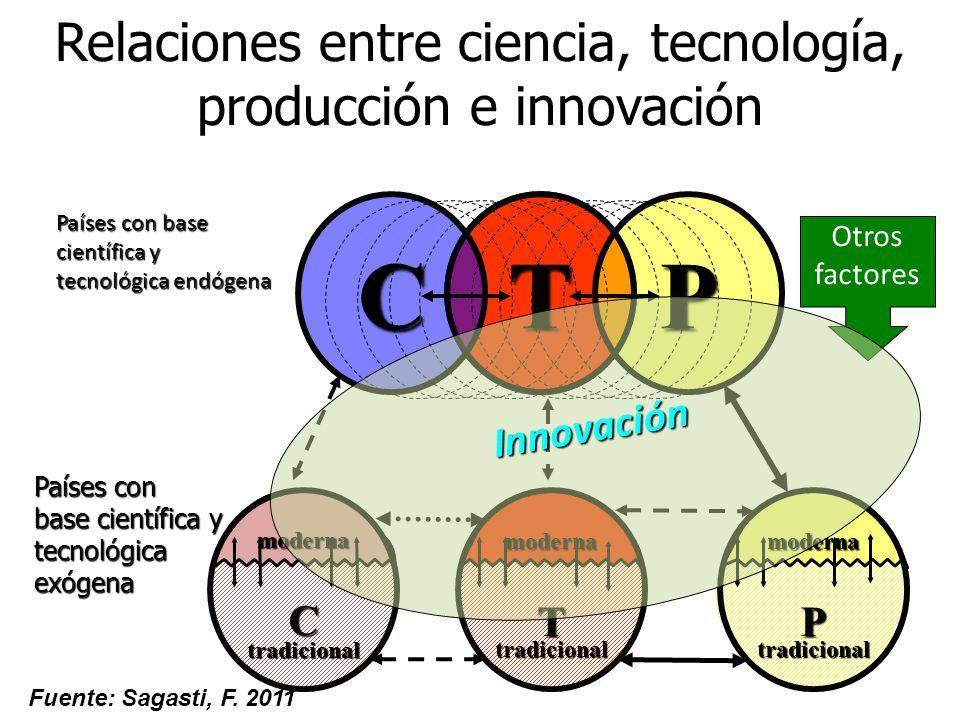 Relaciones entre ciencia, tecnología, producción e innovación