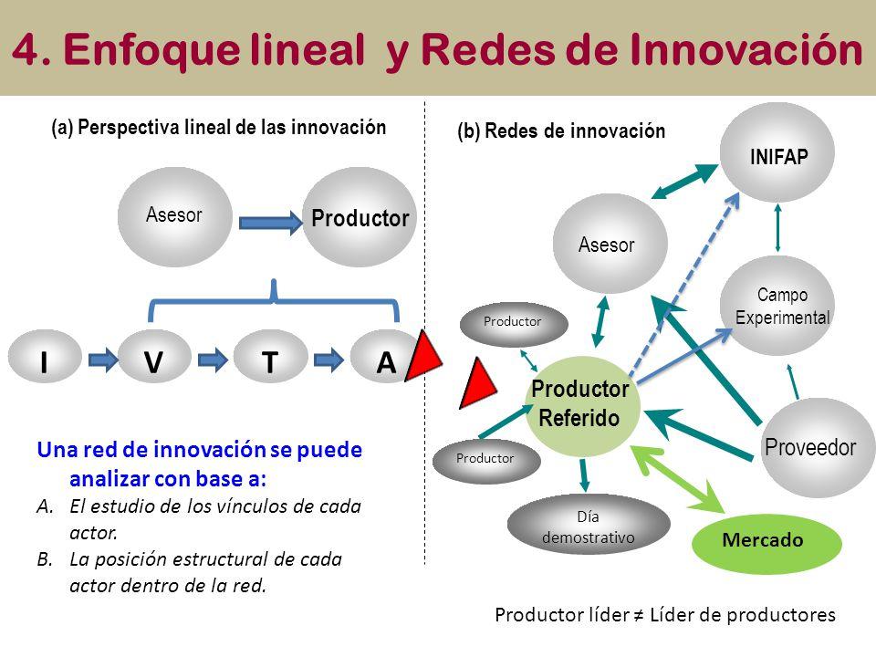 4. Enfoque lineal y Redes de Innovación