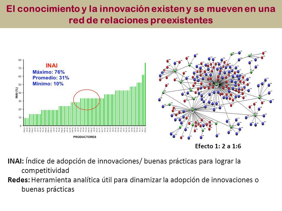 El conocimiento y la innovación existen y se mueven en una red de relaciones preexistentes