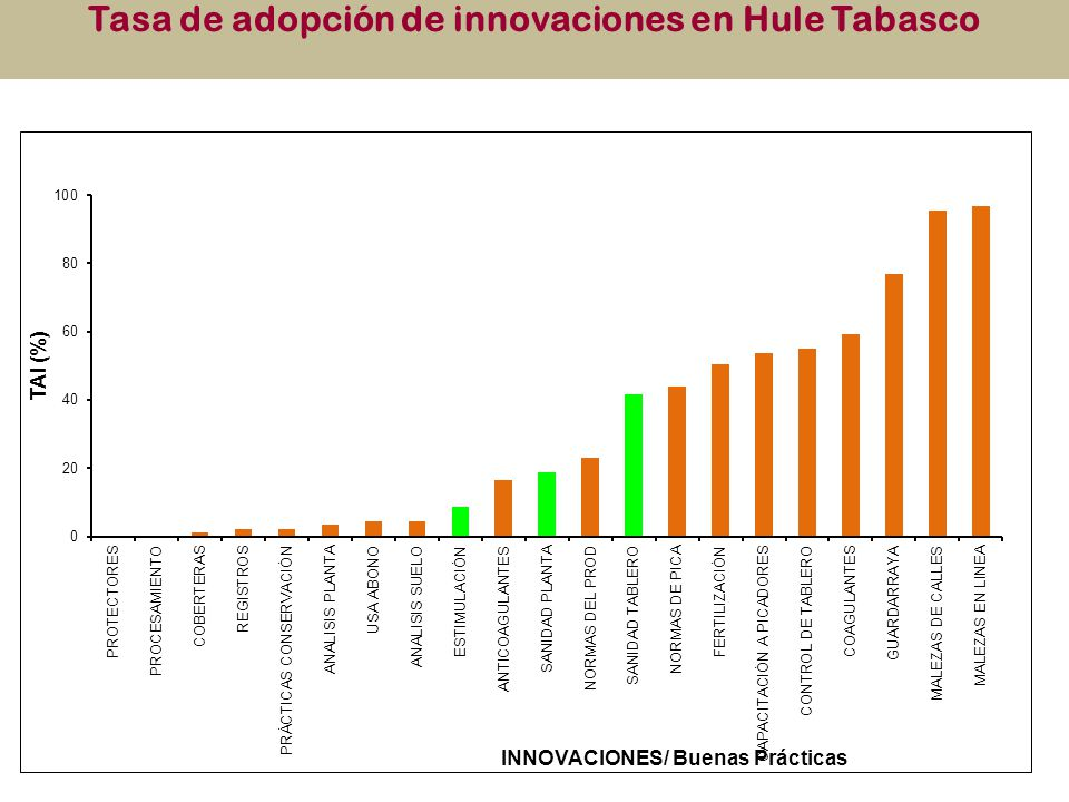 Tasa de adopción de innovaciones en Hule Tabasco