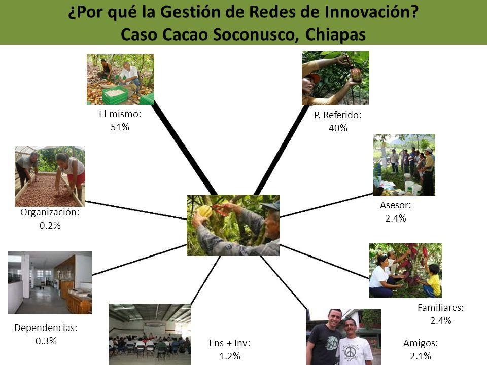 ¿Por qué la Gestión de Redes de Innovación