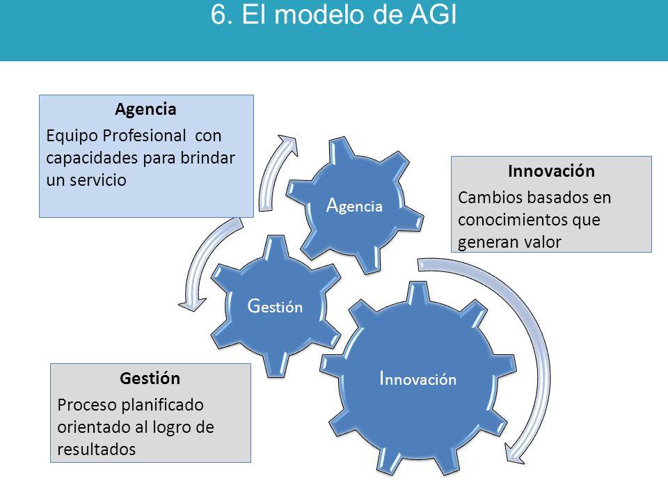 6. El modelo de AGI Innovación Gestión Agencia Agencia