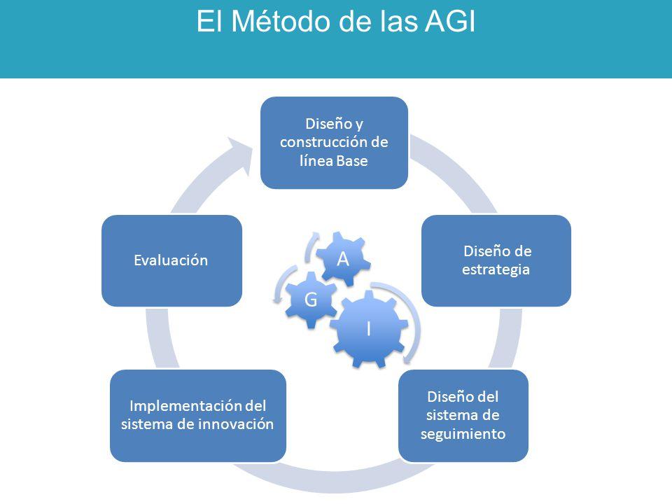 El Método de las AGI I G A Implementación del sistema de innovación