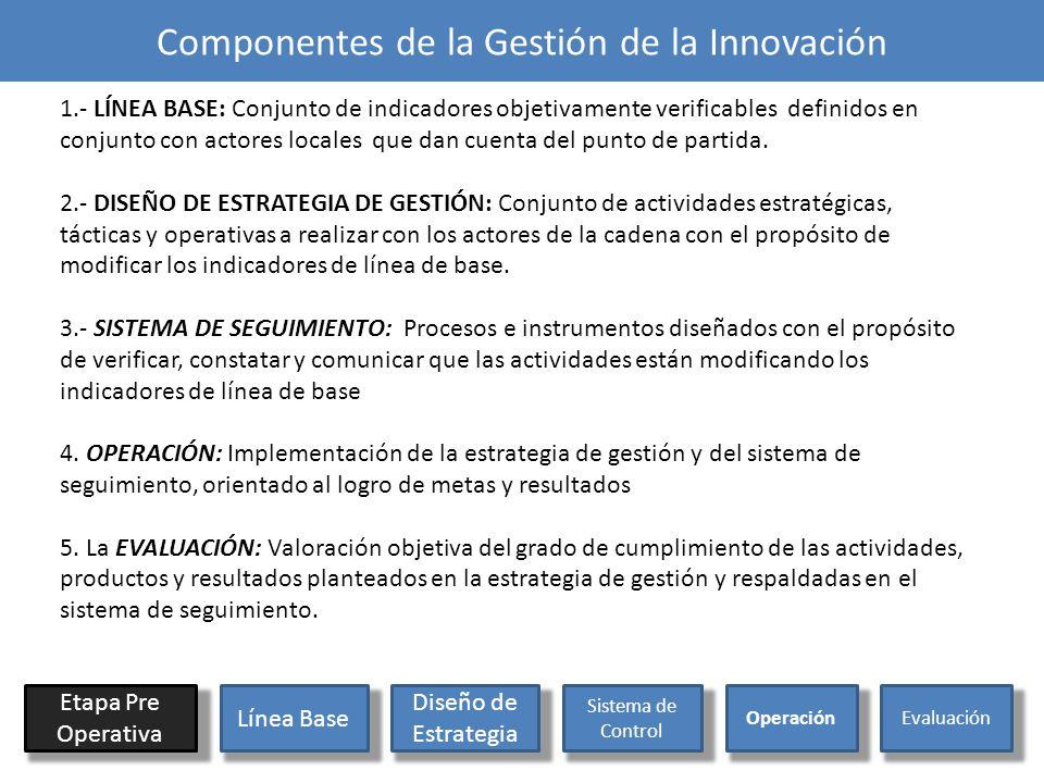 Componentes de la Gestión de la Innovación