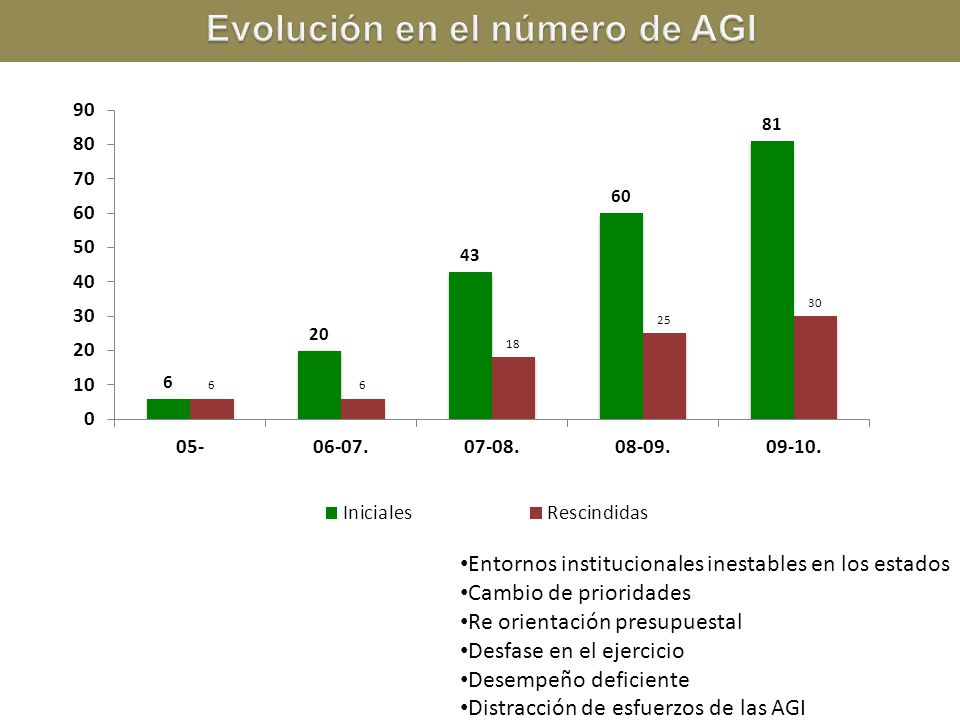 Evolución en el número de AGI