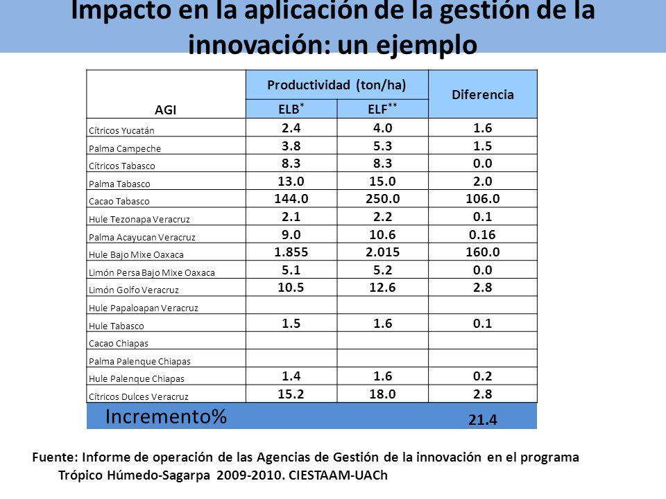 Impacto en la aplicación de la gestión de la innovación: un ejemplo