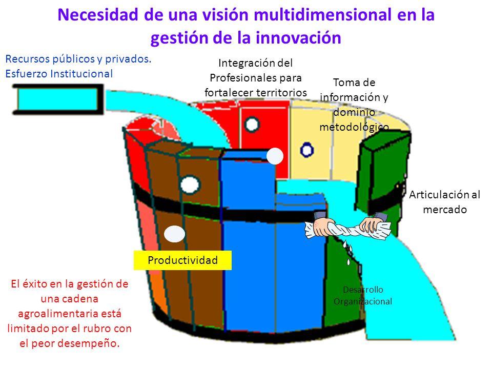 Necesidad de una visión multidimensional en la gestión de la innovación