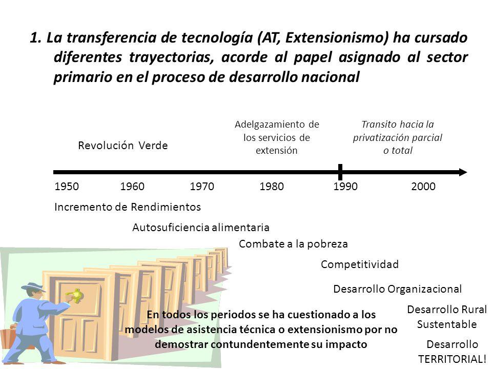 1. La transferencia de tecnología (AT, Extensionismo) ha cursado diferentes trayectorias, acorde al papel asignado al sector primario en el proceso de desarrollo nacional