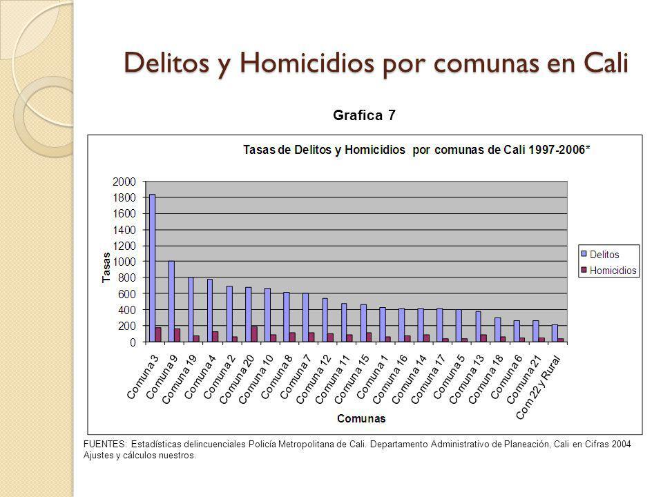 Delitos y Homicidios por comunas en Cali