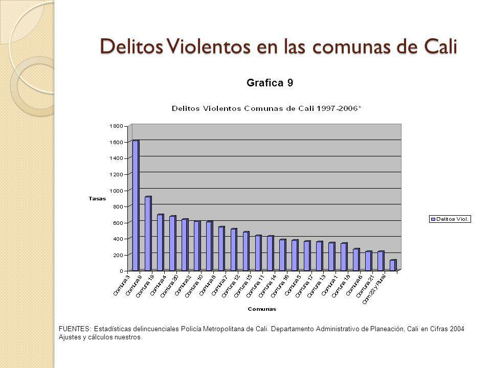 Delitos Violentos en las comunas de Cali