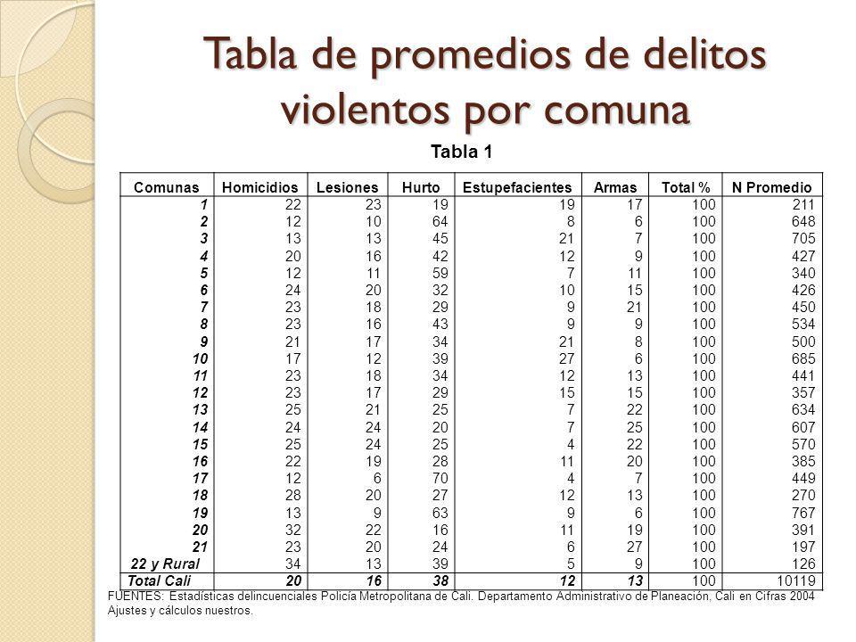 Tabla de promedios de delitos violentos por comuna