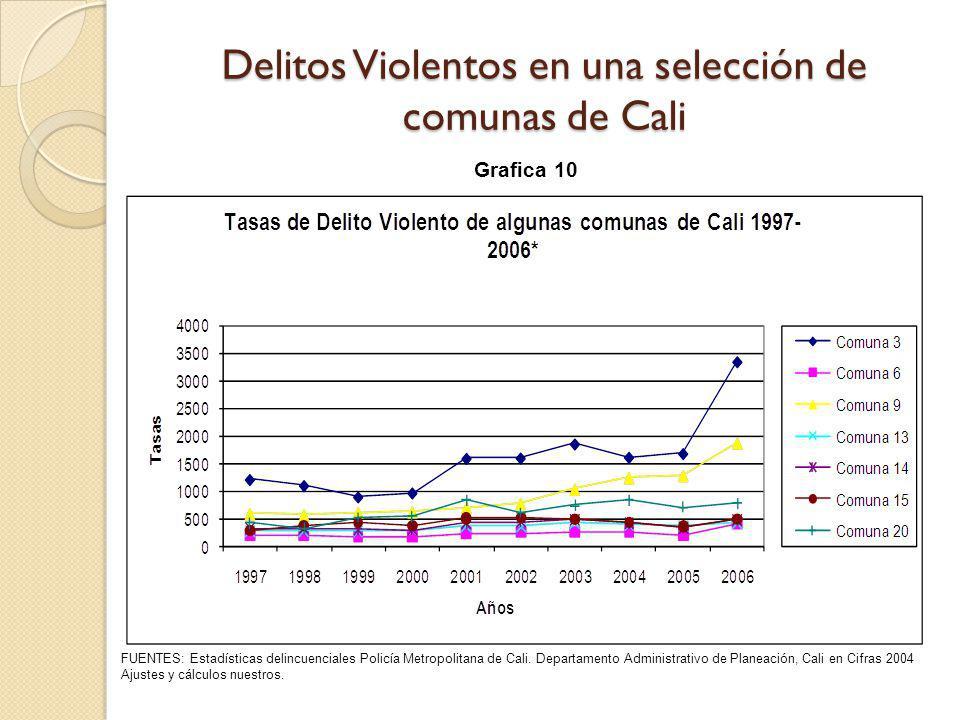Delitos Violentos en una selección de comunas de Cali