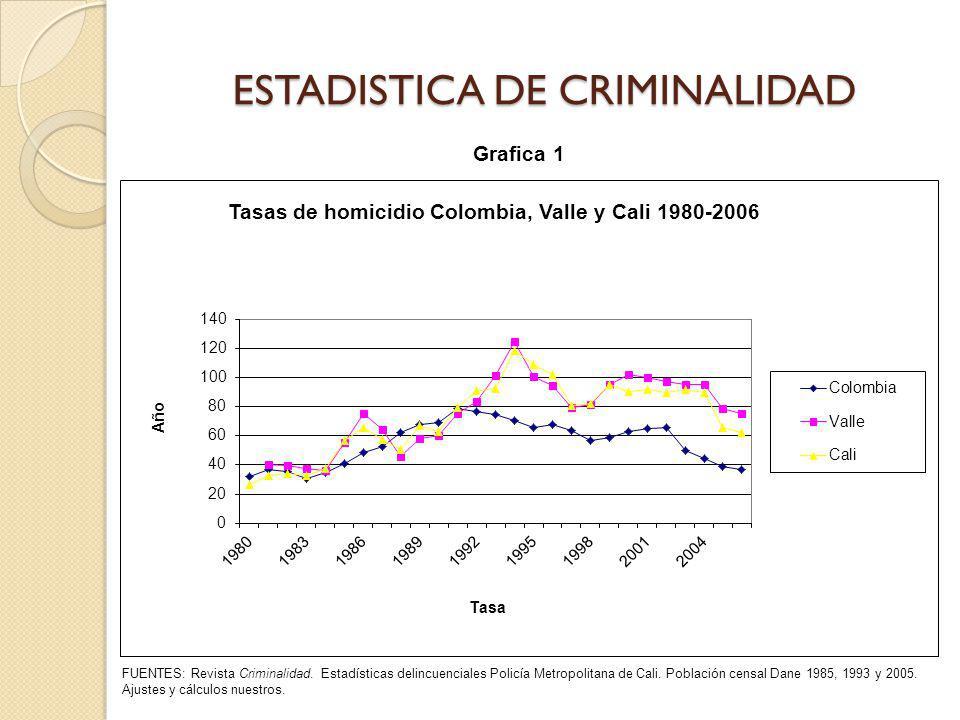 ESTADISTICA DE CRIMINALIDAD