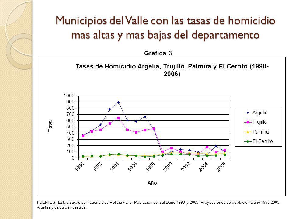 Municipios del Valle con las tasas de homicidio mas altas y mas bajas del departamento