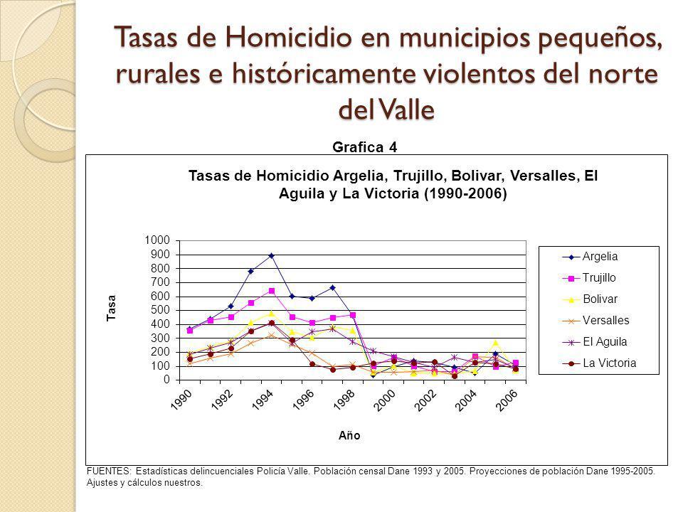 Tasas de Homicidio en municipios pequeños, rurales e históricamente violentos del norte del Valle