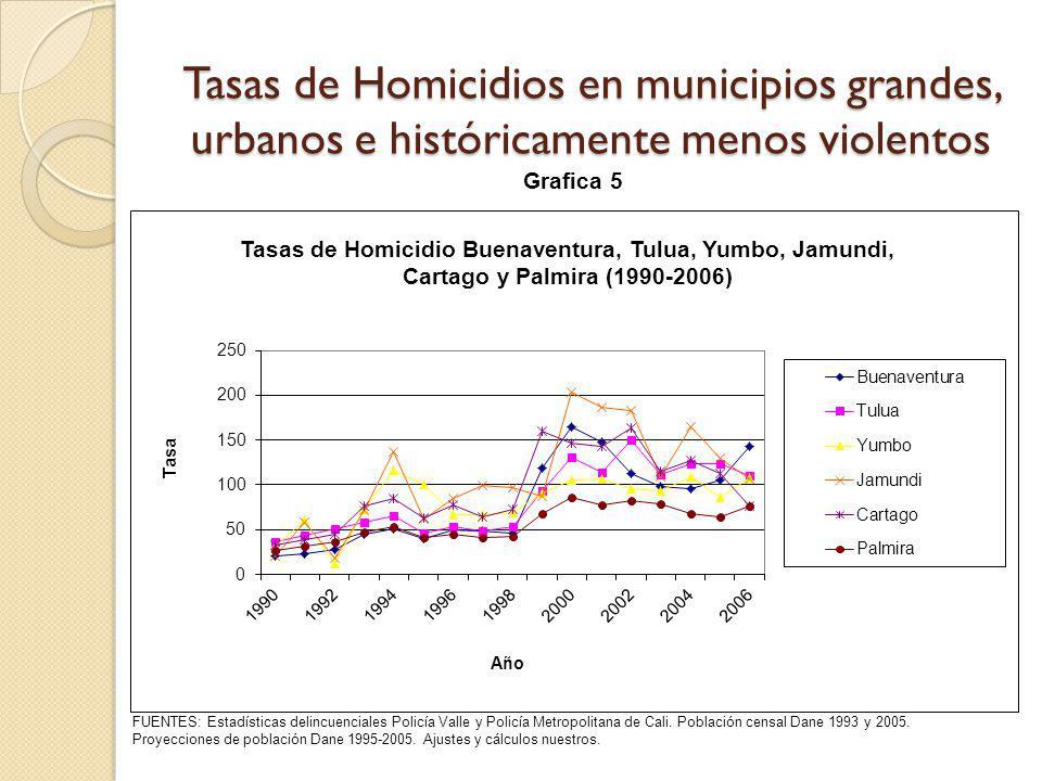 Tasas de Homicidios en municipios grandes, urbanos e históricamente menos violentos