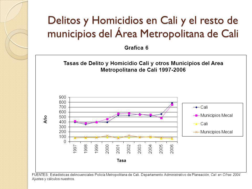 Delitos y Homicidios en Cali y el resto de municipios del Área Metropolitana de Cali