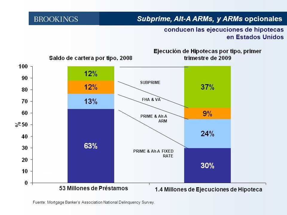 Subprime, Alt-A ARMs, y ARMs opcionales