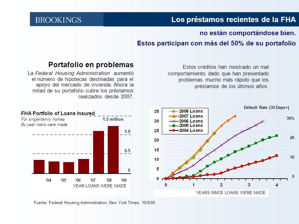 Los préstamos recientes de la FHA