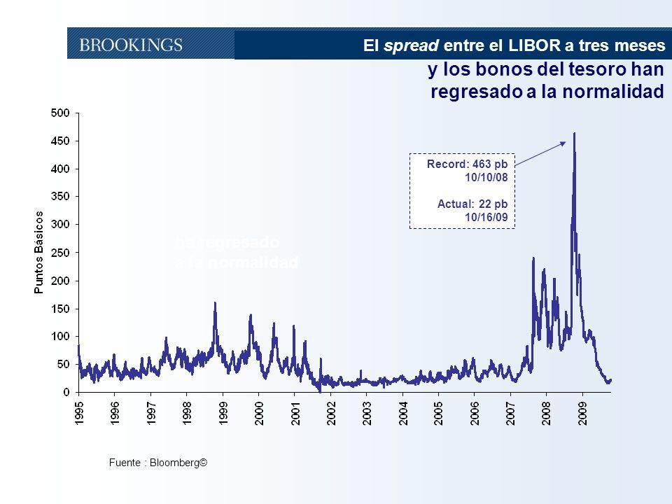 y los bonos del tesoro han regresado a la normalidad