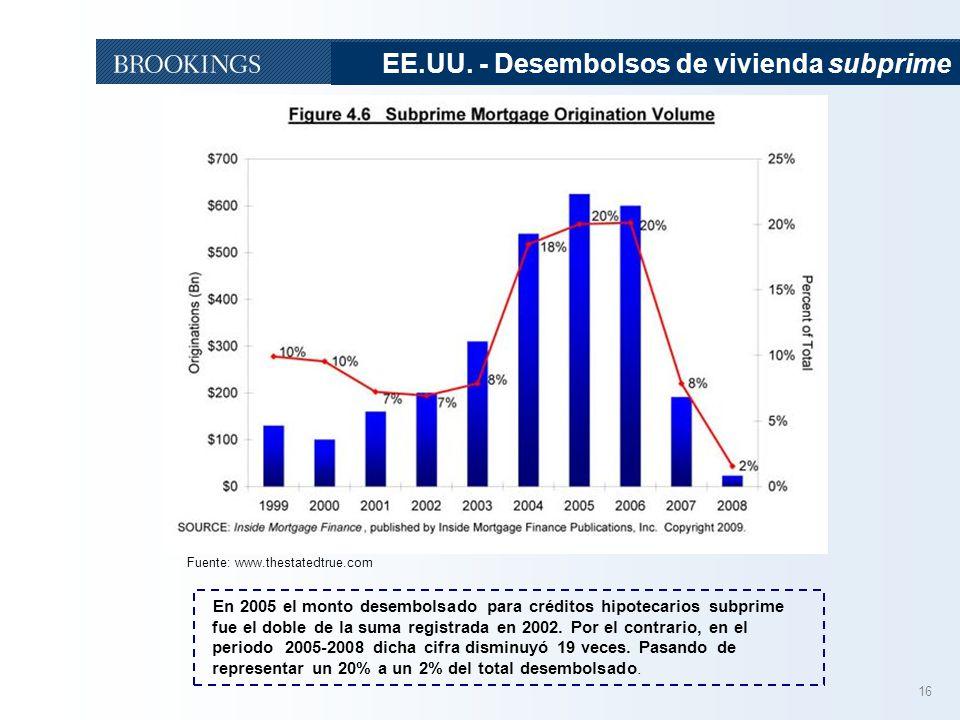 EE.UU. - Desembolsos de vivienda subprime