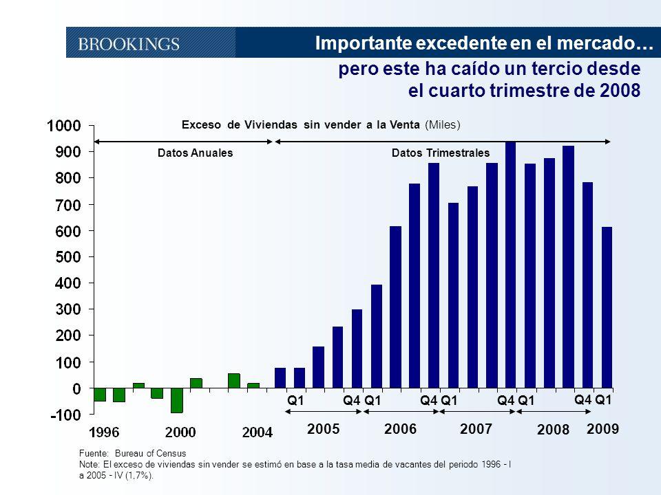 Importante excedente en el mercado… pero este ha caído un tercio desde
