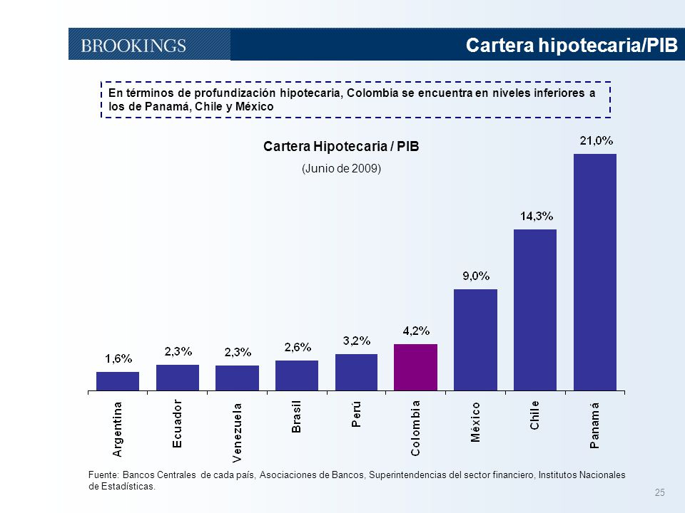Cartera Hipotecaria / PIB