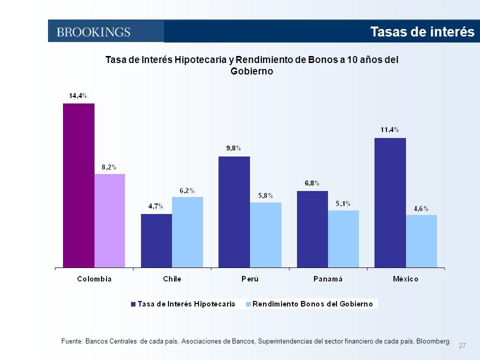 Tasas de interés Tasa de Interés Hipotecaria y Rendimiento de Bonos a 10 años del Gobierno.